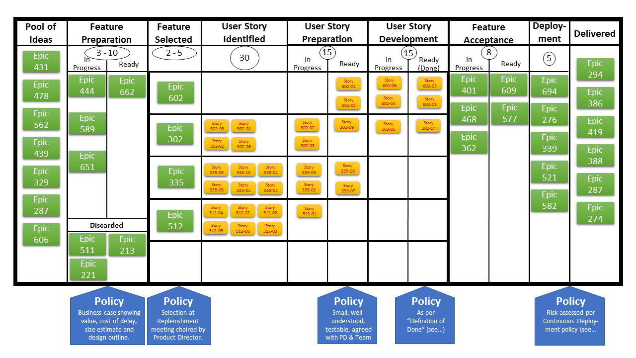 What Is A Kanban Board With Kanban Board Example? (Kanban Board Template)