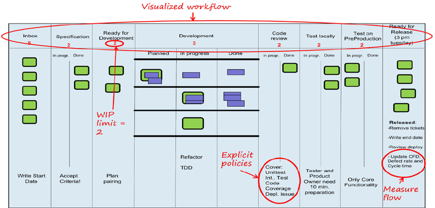What Is A Kanban Workflow? (Kanban Workflow Definition - Kanban Workflow Meaning)