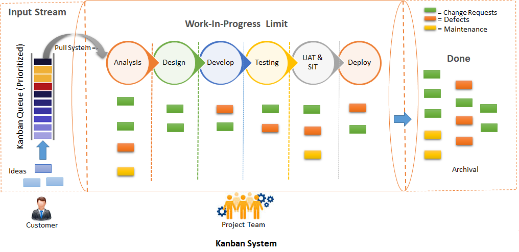 Visualize Your Workflow With Kanban