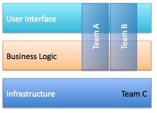 How To Scale The Scrum Framework (Distributed & Large Scrum Projects)? This Might Surprise You!