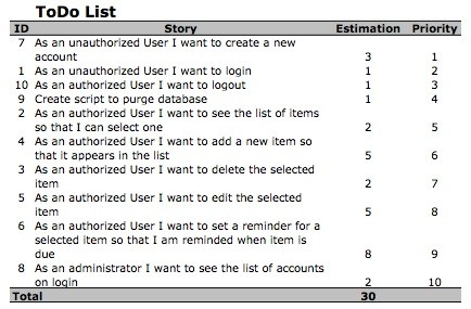 What Is The Scrum Product Backlog? This Might Surprise You!