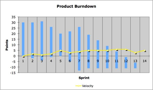 What Is A Scrum Burndown? This Might Surprise You!