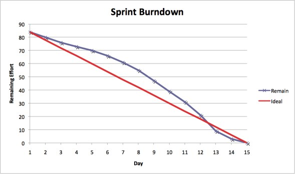 What Is A Scrum Burndown Report? This Might Surprise You!